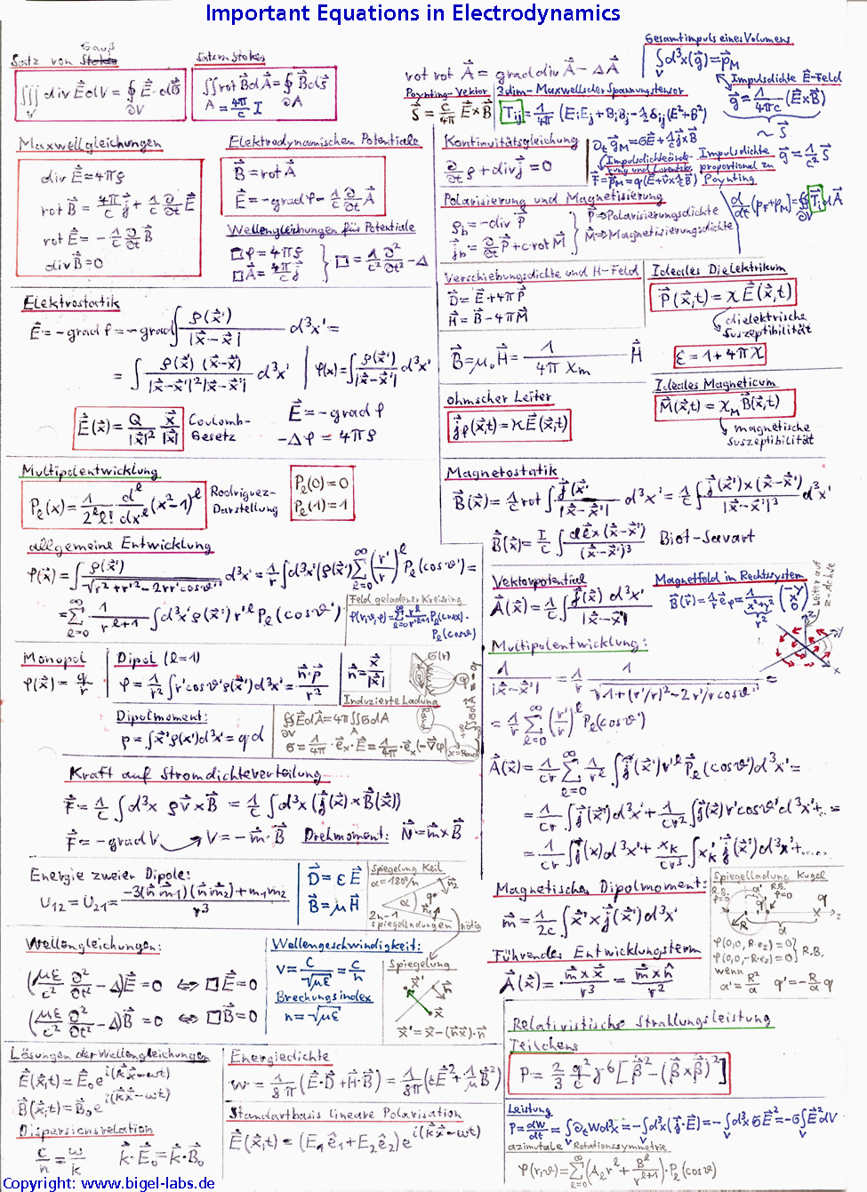 Important Equations In Electrodynamics