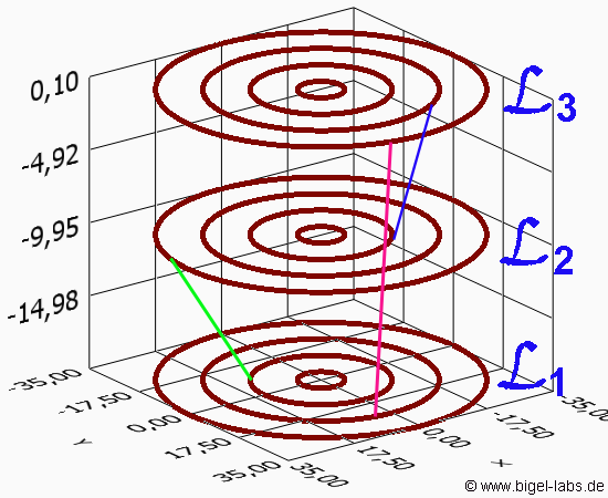 Thomson Ring Experiment